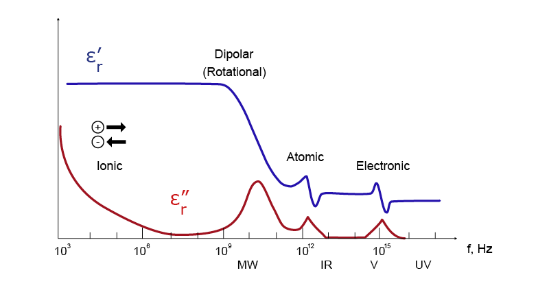 Dielectric mechanisms