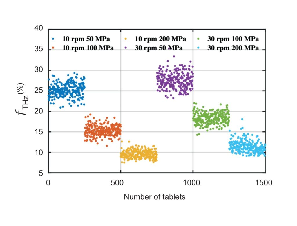 Figure used to show the terahertz porosity measurements for 250 individual tablets prepared for each compaction condition.